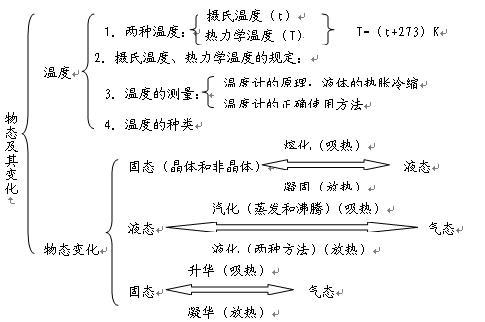 初中物理知识系统图:内能热机
