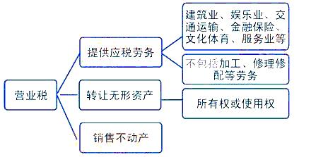 劳务合同模板_个人收入证明范本_应税劳务收入