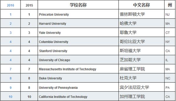 2016US News美国大学排名