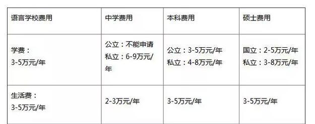 2016日本留学费用是多少?