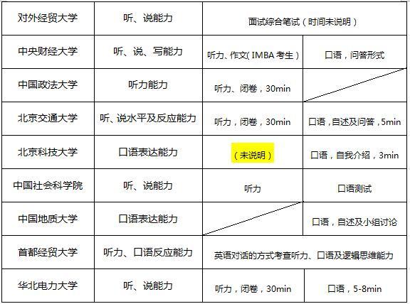 北京地区部分院校MBA提前面试辅导  助你提前获取录取资格