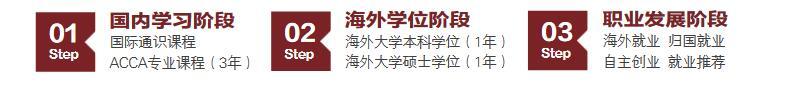 上海财经大学ACCA国际本硕留学 学业规划
