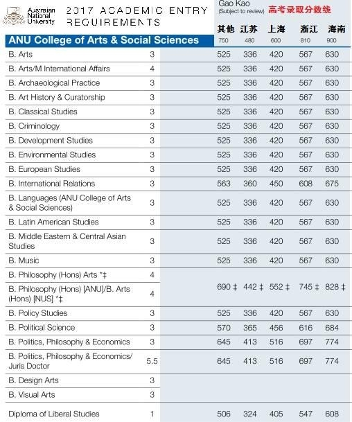 澳大利亚八大名校高考录取分数线