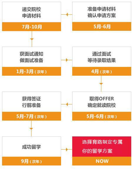 香港硕士留学申请时间规划