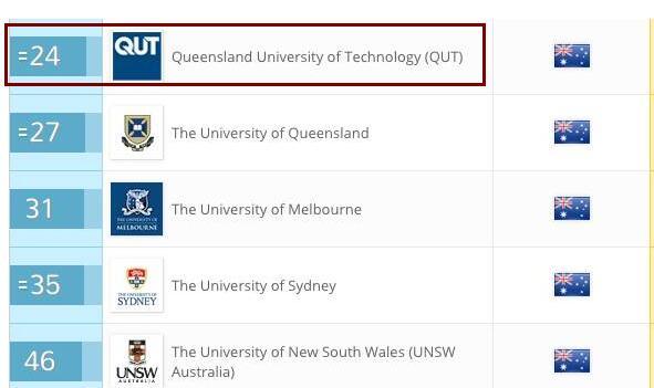 澳大利亚传媒专业哪所大学好?