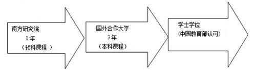 北京外国语大学南方研究院留学预科培养模式