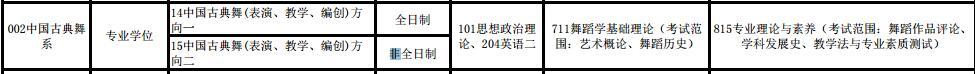 北京舞蹈学院在职研究生
