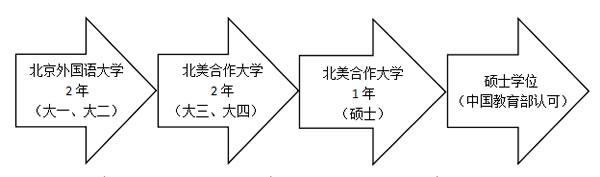北京外国语大学北美本硕实验班2+2培养模式