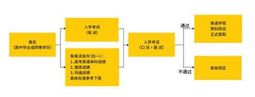 北京外国语大学seis课程报名流程