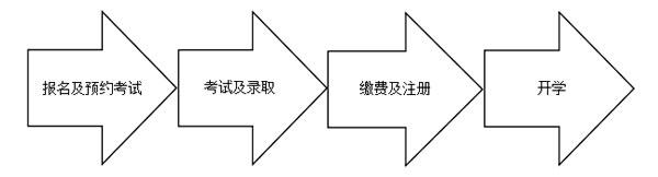 北京外国语大学国际名校EAP免雅思直升班入学流程