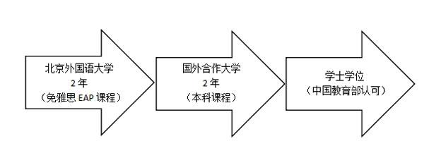 北京外国语大学国际名校EAP免雅思直升班2+2招生模式