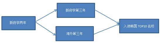 北京新府学外国语学校韩国国际高中