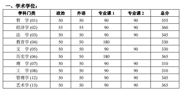 2018年北京大学学硕复试线