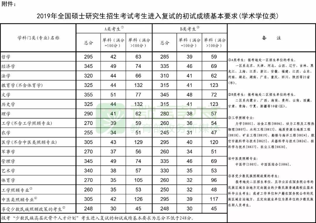 考研学硕国家线