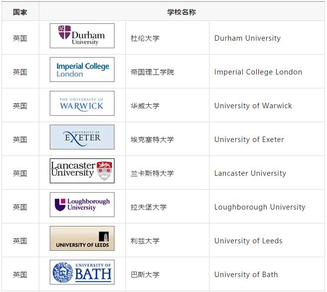 首都师范大学3+2留学海外对接大学
