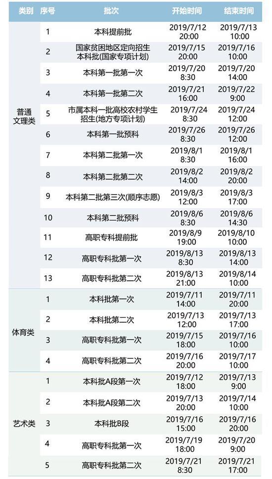 重庆2019年征集志愿填报时间安排
