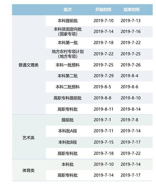 重庆2019年各批次志愿投档录取安排