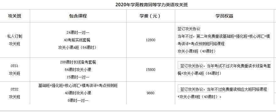 2020年学苑教育同等学力申硕英语攻关班课程表
