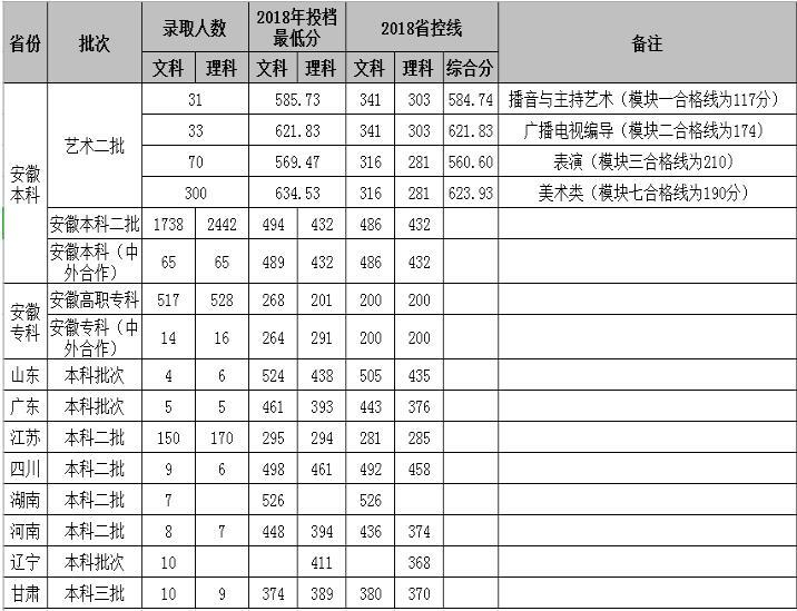安徽新华学院2018年录取分数线