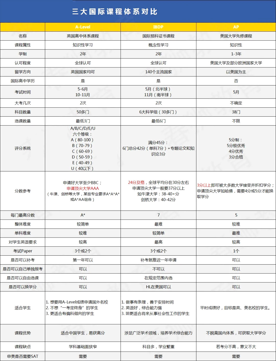 北京国际高中三大课程对比图