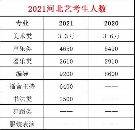 2021河北艺考专业人数汇总