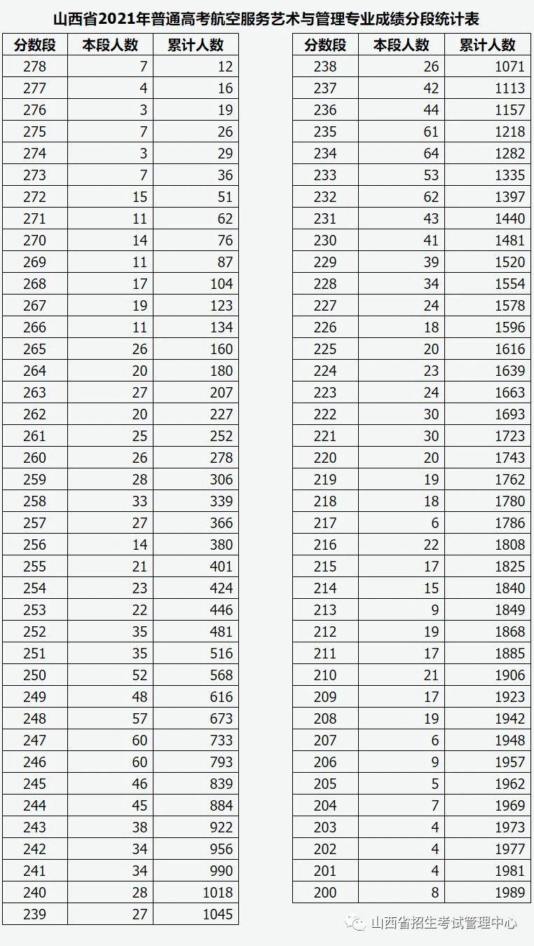 2021山西空乘专业分数线