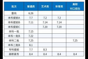 内蒙古2021高考志愿填报时间及注意事项